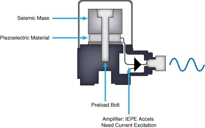 IEPE加速度计输出与压电晶体上的振动力成比例的电压信号